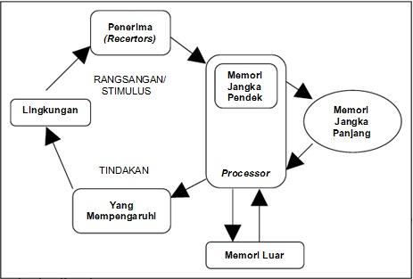 Unsur Manusia Dalam Sistem Informasi